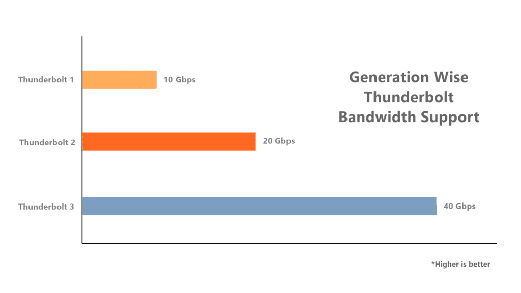 Thunderbolt 3 Usability Explained - Bandwidth-Comparison