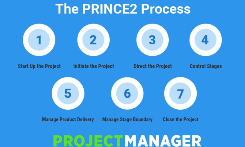 Roles within Prince2 Project Management