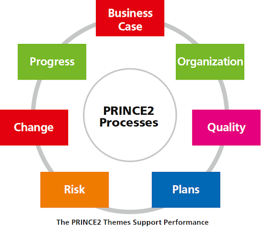 Defining a PRINCE2 Project for Management